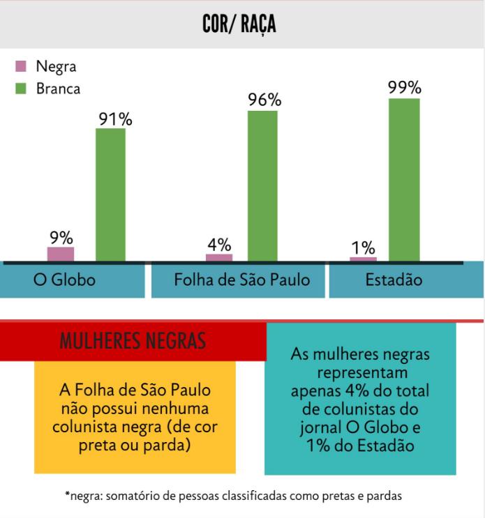 Infográfico Jornalismo Brasileiro gênero e cor raça dos colunistas dos principais jornais do país